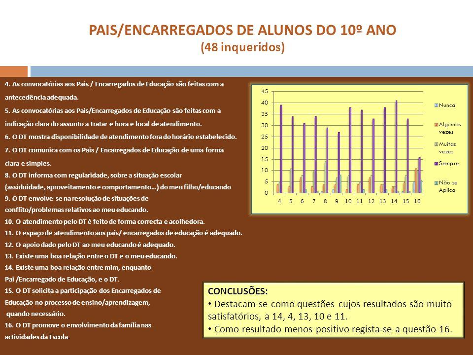 PAIS/ENCARREGADOS DE ALUNOS DO 10º ANO (48 inqueridos) 4. As convocatórias aos Pais / Encarregados de Educação são feitas com a antecedência adequada.