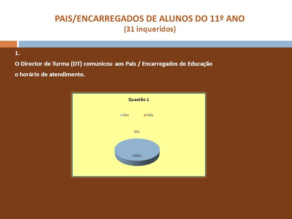 PAIS/ENCARREGADOS DE ALUNOS DO 11º ANO (31 inqueridos) 1. O Director de Turma (DT) comunicou aos Pais / Encarregados de Educação o horário de atendime