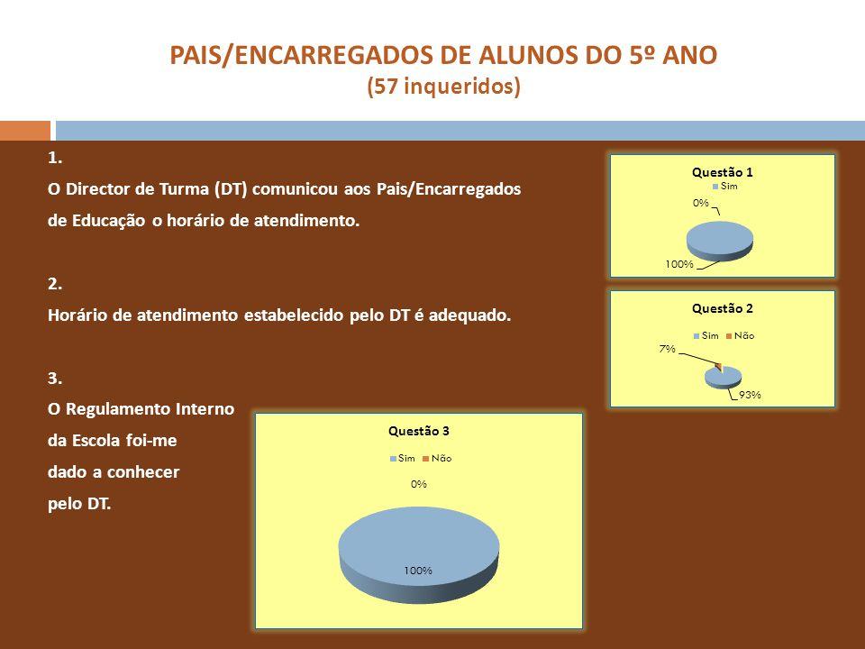 PAIS/ENCARREGADOS DE ALUNOS DO 8º ANO (66 inqueridos) 4.