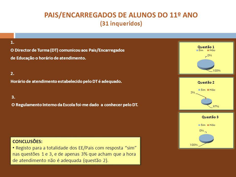 PAIS/ENCARREGADOS DE ALUNOS DO 11º ANO (31 inqueridos) 1. O Director de Turma (DT) comunicou aos Pais/Encarregados de Educação o horário de atendiment