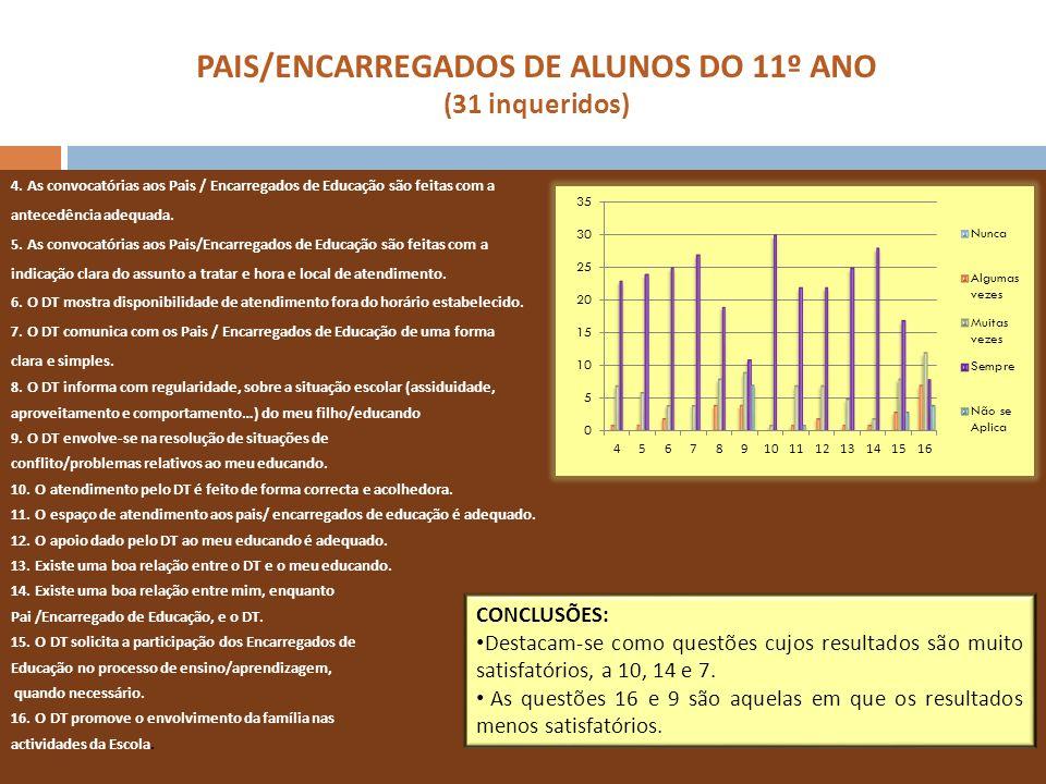 PAIS/ENCARREGADOS DE ALUNOS DO 11º ANO (31 inqueridos) 4. As convocatórias aos Pais / Encarregados de Educação são feitas com a antecedência adequada.