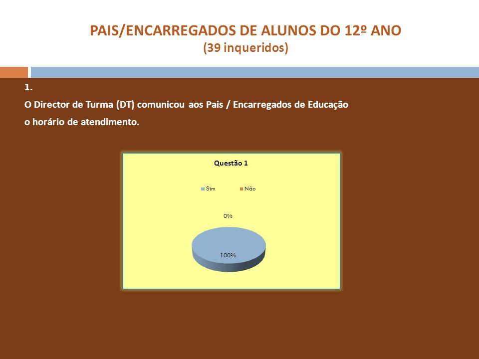 PAIS/ENCARREGADOS DE ALUNOS DO 12º ANO (39 inqueridos) 1. O Director de Turma (DT) comunicou aos Pais / Encarregados de Educação o horário de atendime