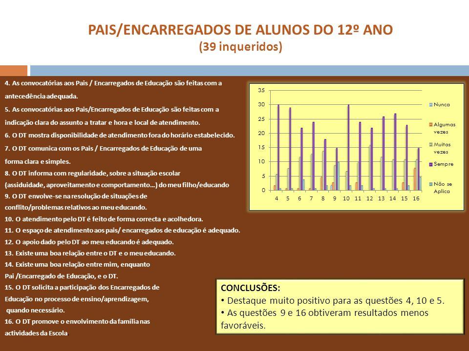 PAIS/ENCARREGADOS DE ALUNOS DO 12º ANO (39 inqueridos) 4. As convocatórias aos Pais / Encarregados de Educação são feitas com a antecedência adequada.
