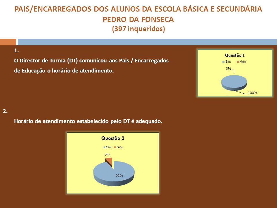 PAIS/ENCARREGADOS DOS ALUNOS DA ESCOLA BÁSICA E SECUNDÁRIA PEDRO DA FONSECA (397 inqueridos) 1. O Director de Turma (DT) comunicou aos Pais / Encarreg