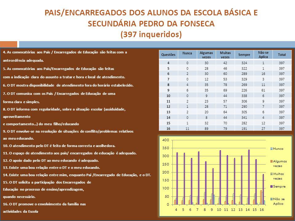 PAIS/ENCARREGADOS DOS ALUNOS DA ESCOLA BÁSICA E SECUNDÁRIA PEDRO DA FONSECA (397 inqueridos) 4. As convocatórias aos Pais / Encarregados de Educação s