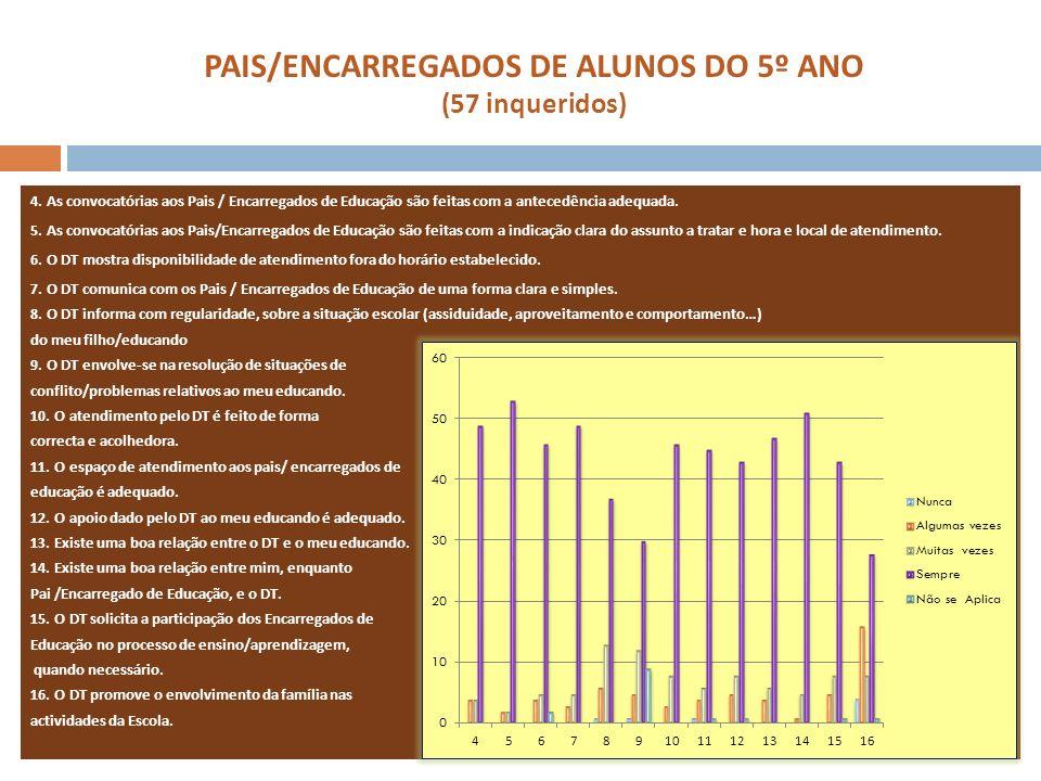 PAIS/ENCARREGADOS DE ALUNOS DO 5º ANO (57 inqueridos) 4. As convocatórias aos Pais / Encarregados de Educação são feitas com a antecedência adequada.