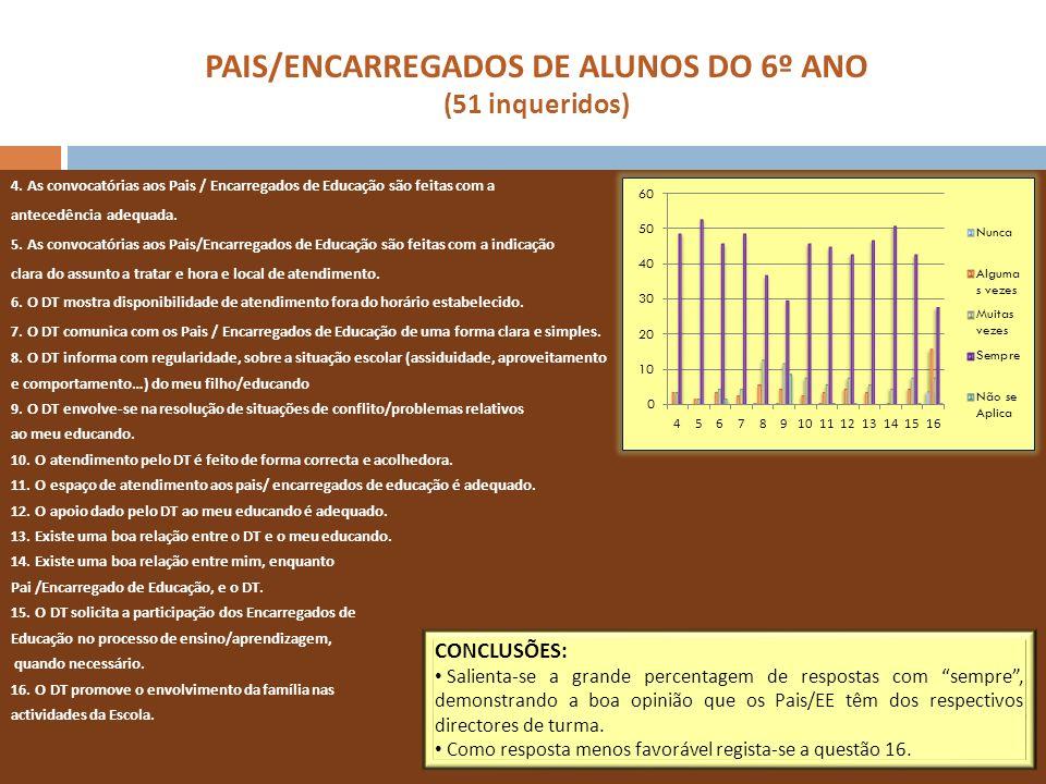PAIS/ENCARREGADOS DE ALUNOS DO 6º ANO (51 inqueridos) 4. As convocatórias aos Pais / Encarregados de Educação são feitas com a antecedência adequada.