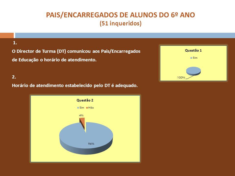 PAIS/ENCARREGADOS DE ALUNOS DO 11º ANO (31 inqueridos) 1.