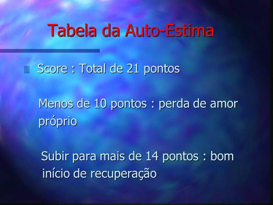 Tabela da Auto-Estima 3 Score : Total de 21 pontos Menos de 10 pontos : perda de amor Menos de 10 pontos : perda de amor próprio próprio Subir para ma
