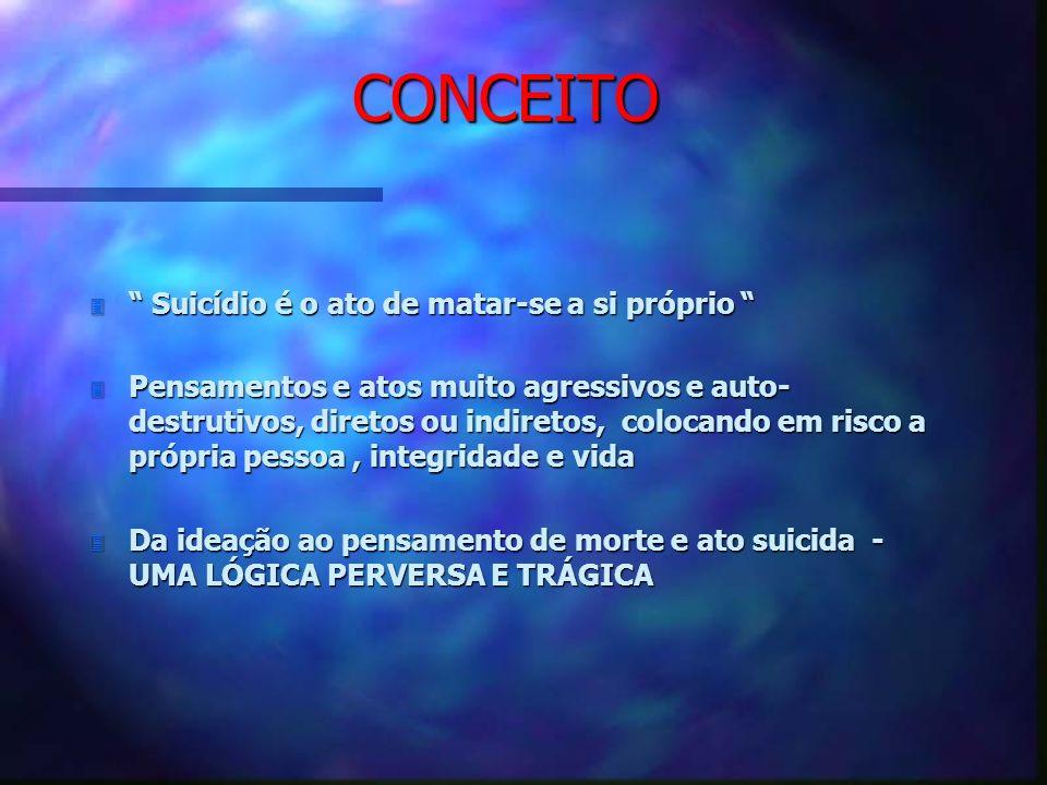 CONCEITO 3 Suicídio é o ato de matar-se a si próprio 3 Suicídio é o ato de matar-se a si próprio 3 Pensamentos e atos muito agressivos e auto- destrut