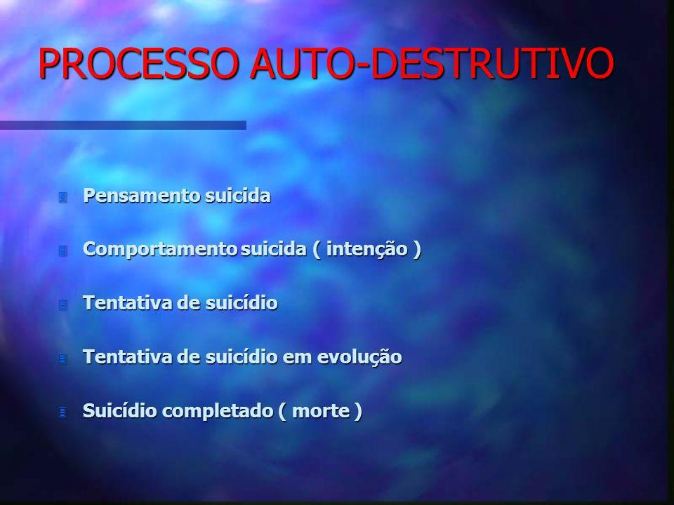PROCESSO AUTO-DESTRUTIVO 3 Pensamento suicida 3 Comportamento suicida ( intenção ) 3 Tentativa de suicídio 3 Tentativa de suicídio em evolução 3 Suicí