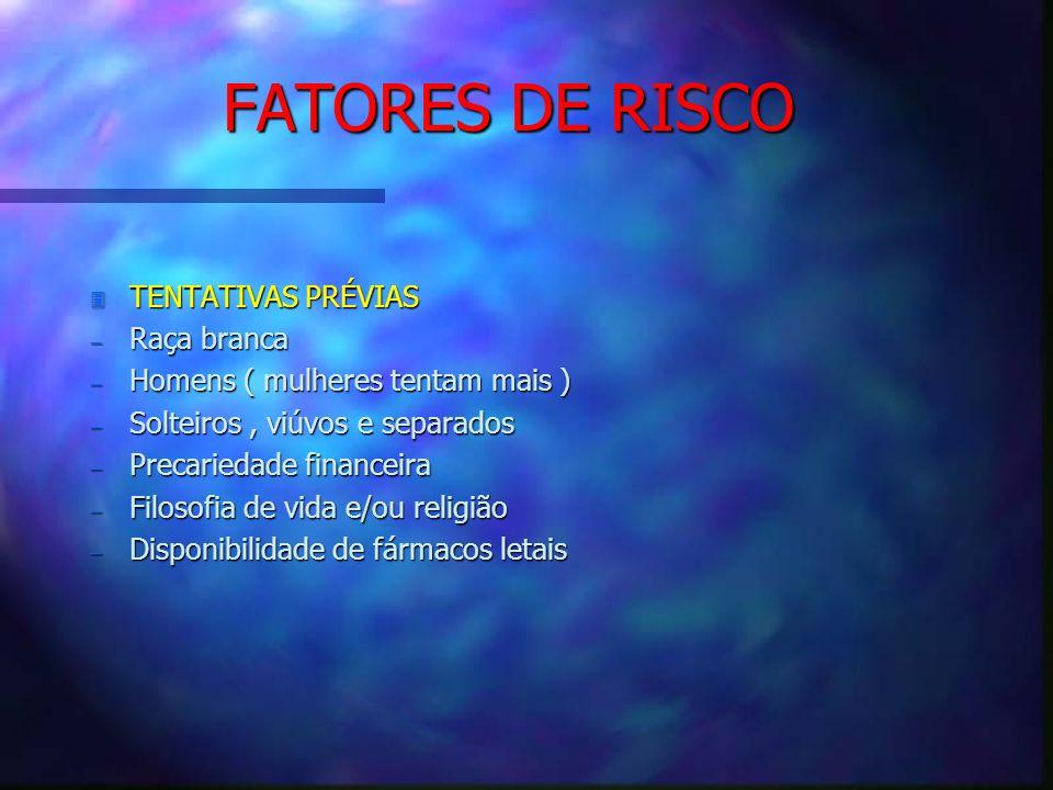 FATORES DE RISCO 3 TENTATIVAS PRÉVIAS Raça branca Raça branca Homens ( mulheres tentam mais ) Homens ( mulheres tentam mais ) Solteiros, viúvos e sepa