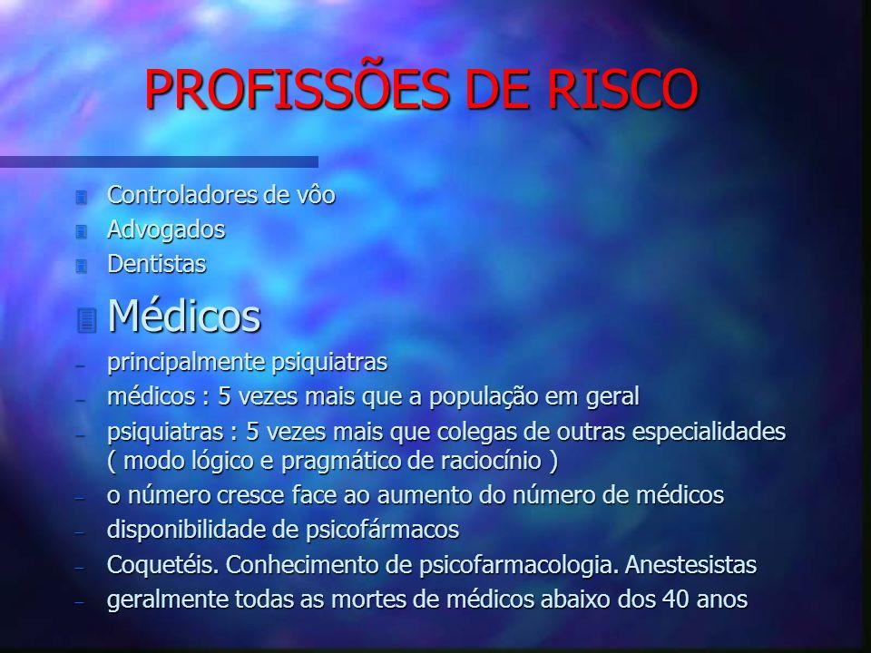 PROFISSÕES DE RISCO 3 Controladores de vôo 3 Advogados 3 Dentistas 3 Médicos principalmente psiquiatras principalmente psiquiatras médicos : 5 vezes m