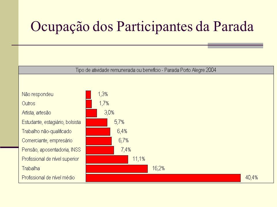 Ocupação dos Participantes da Parada