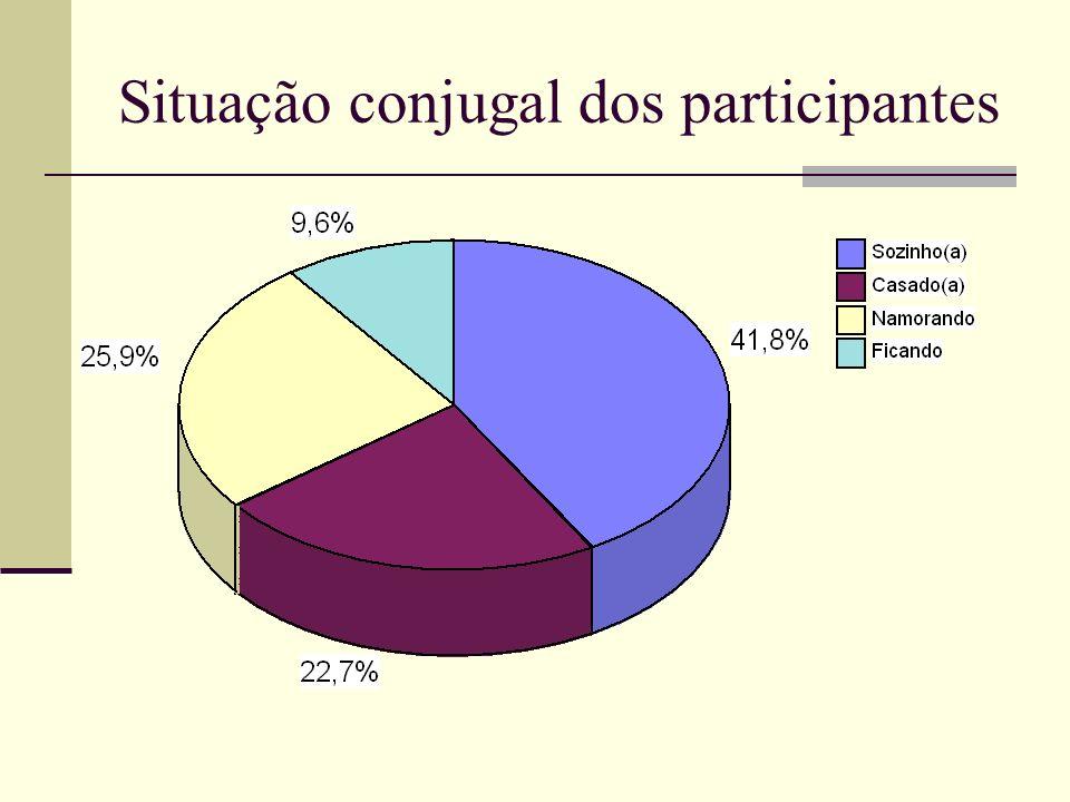 Situação conjugal dos participantes