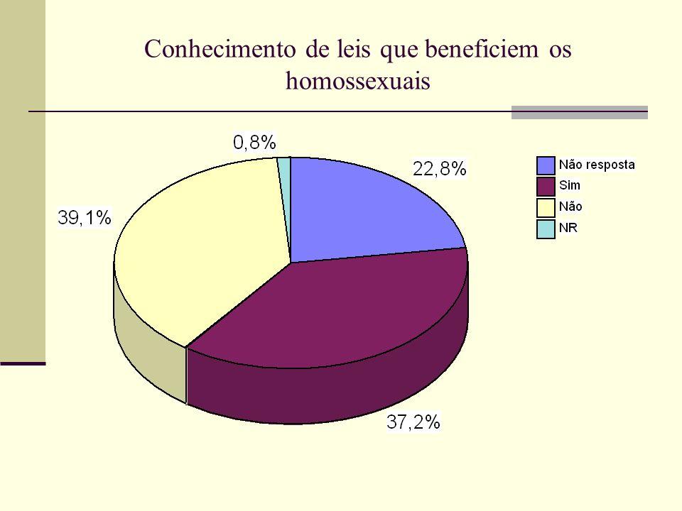 Conhecimento de leis que beneficiem os homossexuais