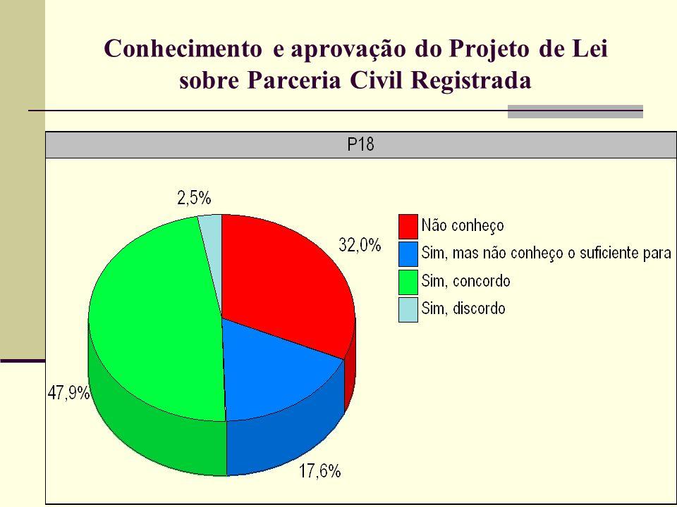 Conhecimento e aprovação do Projeto de Lei sobre Parceria Civil Registrada