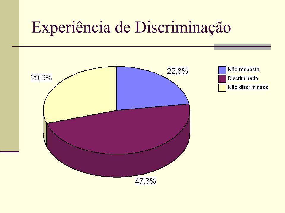 Experiência de Discriminação