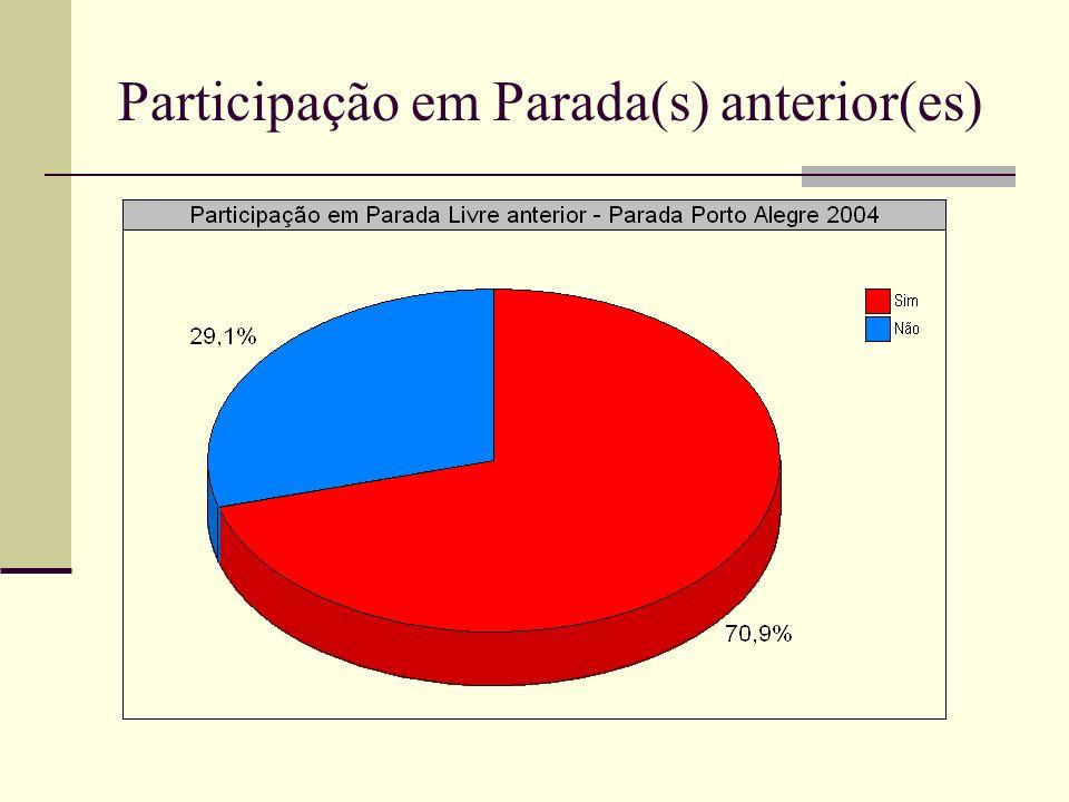 Participação em Parada(s) anterior(es)