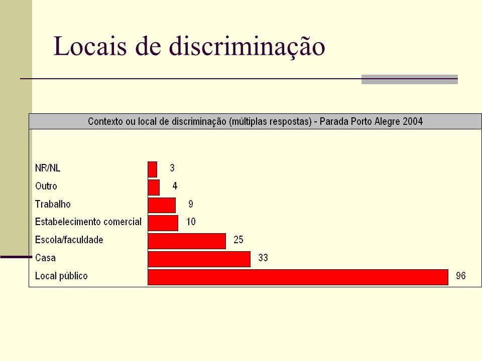 Locais de discriminação