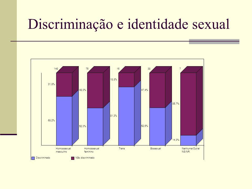 Discriminação e identidade sexual Homossexual masculino 68,2% 31,8% 148 Homossexual feminino 52,0% 48,0% 75 Trans 81,3% 18,8% 16 Bissexual 52,6% 47,4% 38 Nenhuma/Outra/ NS/NR 14,3% 85,7% 7 DiscriminadoNão discriminado