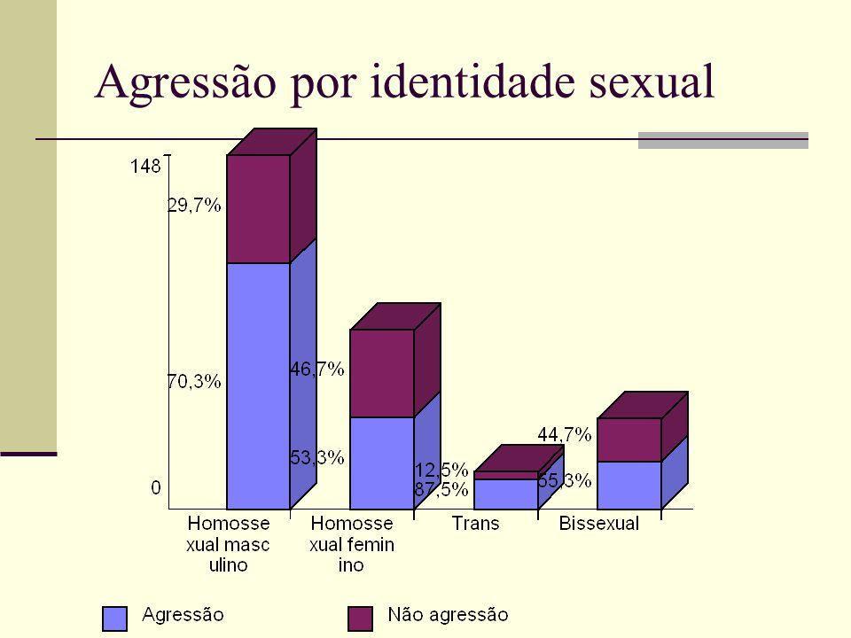 Agressão por identidade sexual