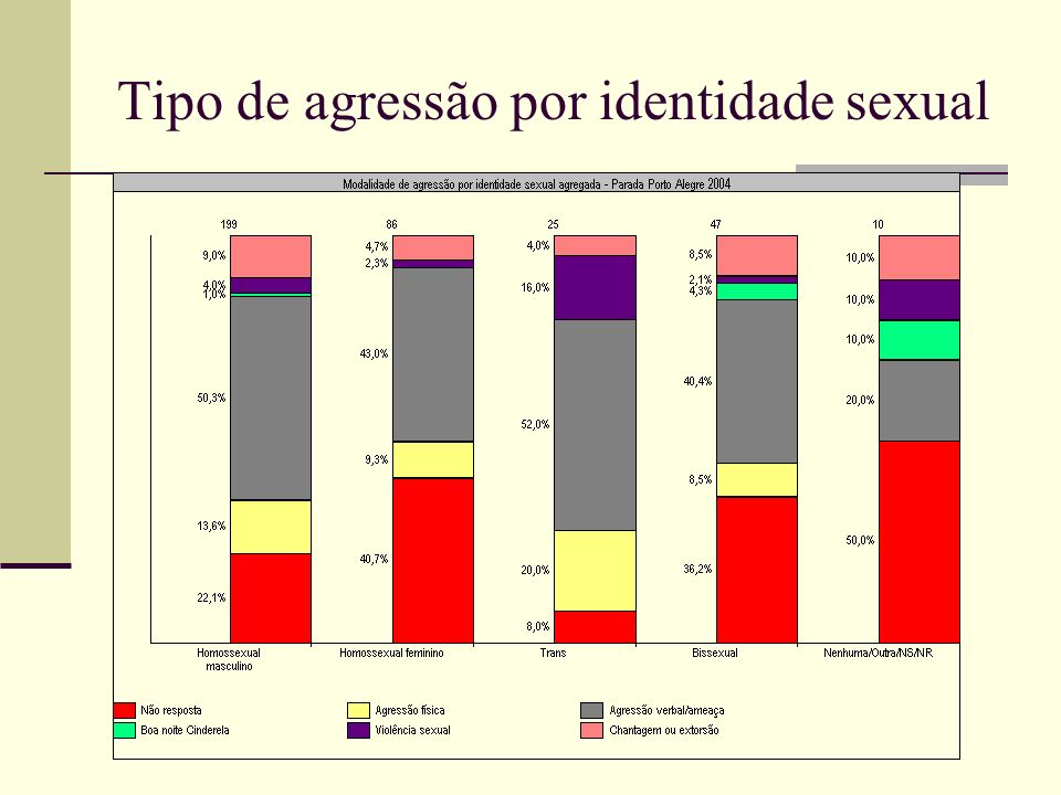 Tipo de agressão por identidade sexual