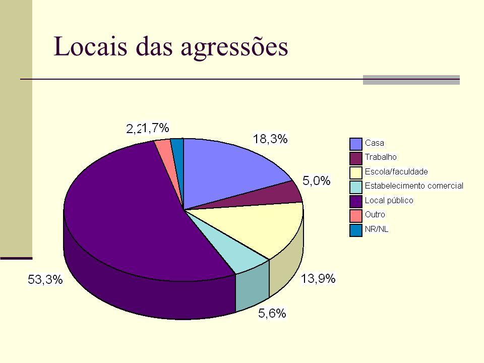 Locais das agressões