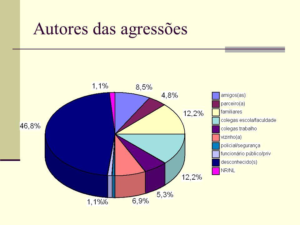Autores das agressões