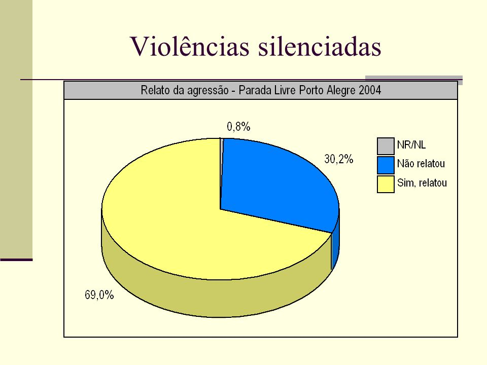 Violências silenciadas