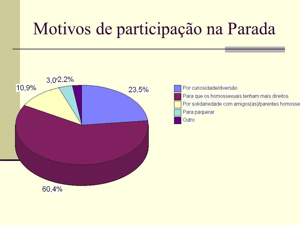 Motivos de participação na Parada