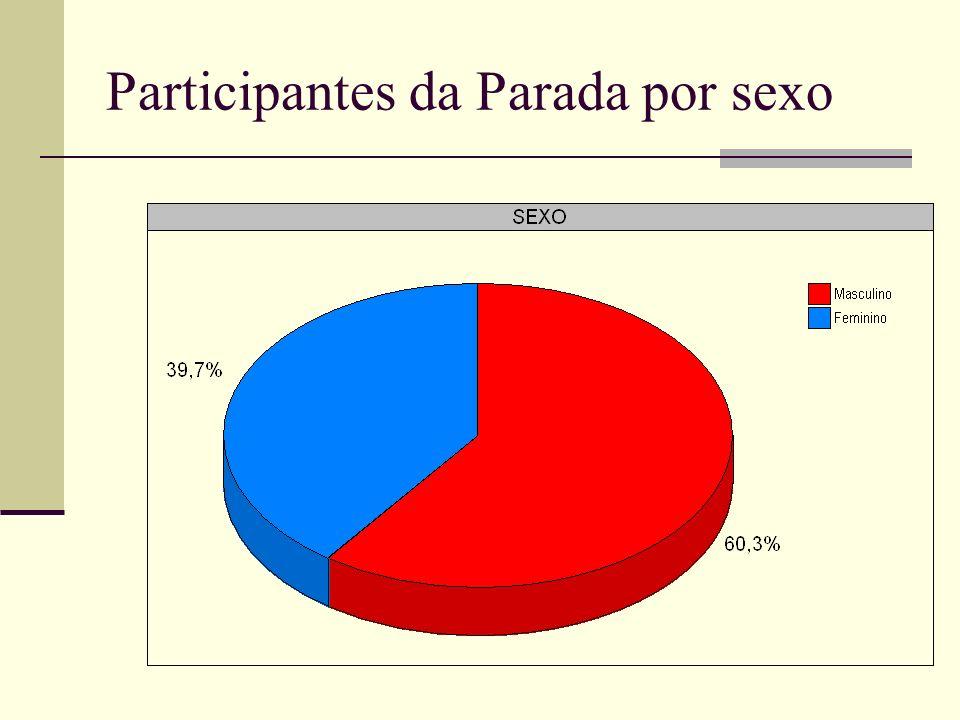 Participantes da Parada por sexo