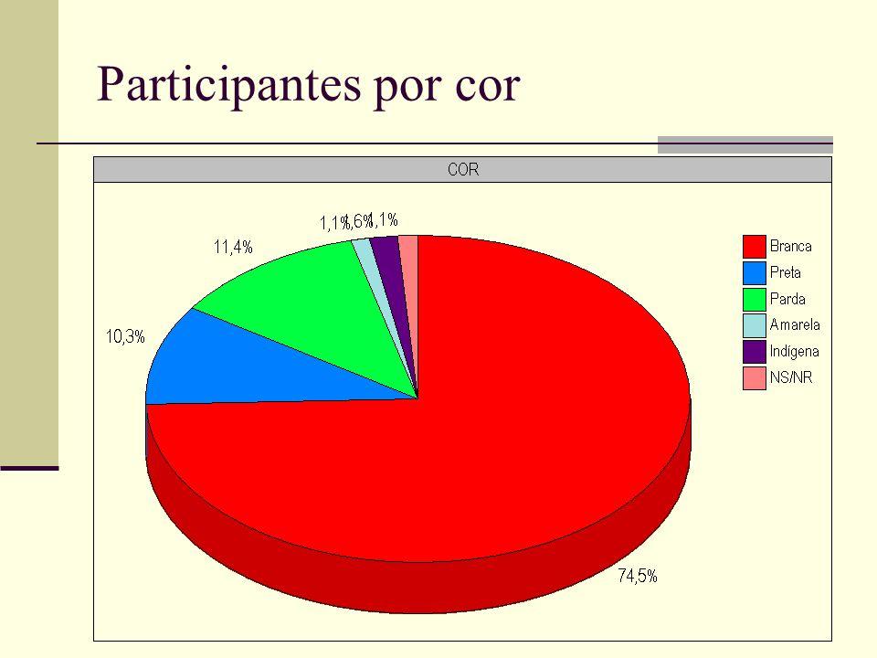 Participantes por cor
