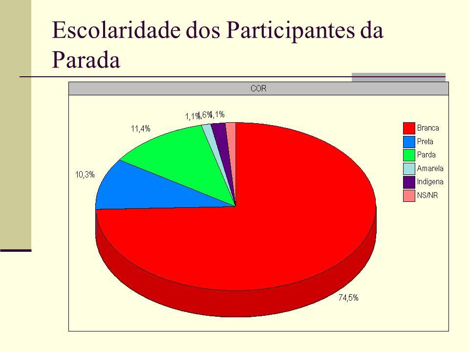 Escolaridade dos Participantes da Parada