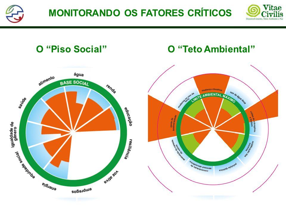 MONITORANDO OS FATORES CRÍTICOS O Piso SocialO Teto Ambiental