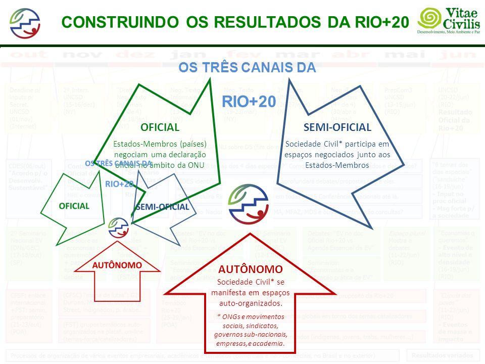 CONSTRUINDO OS RESULTADOS DA RIO+20 OS TRÊS CANAIS DA RIO+20 SEMI-OFICIAL Sociedade Civil* participa em espaços negociados junto aos Estados-Membros AUTÔNOMO Sociedade Civil* se manifesta em espaços auto-organizados.