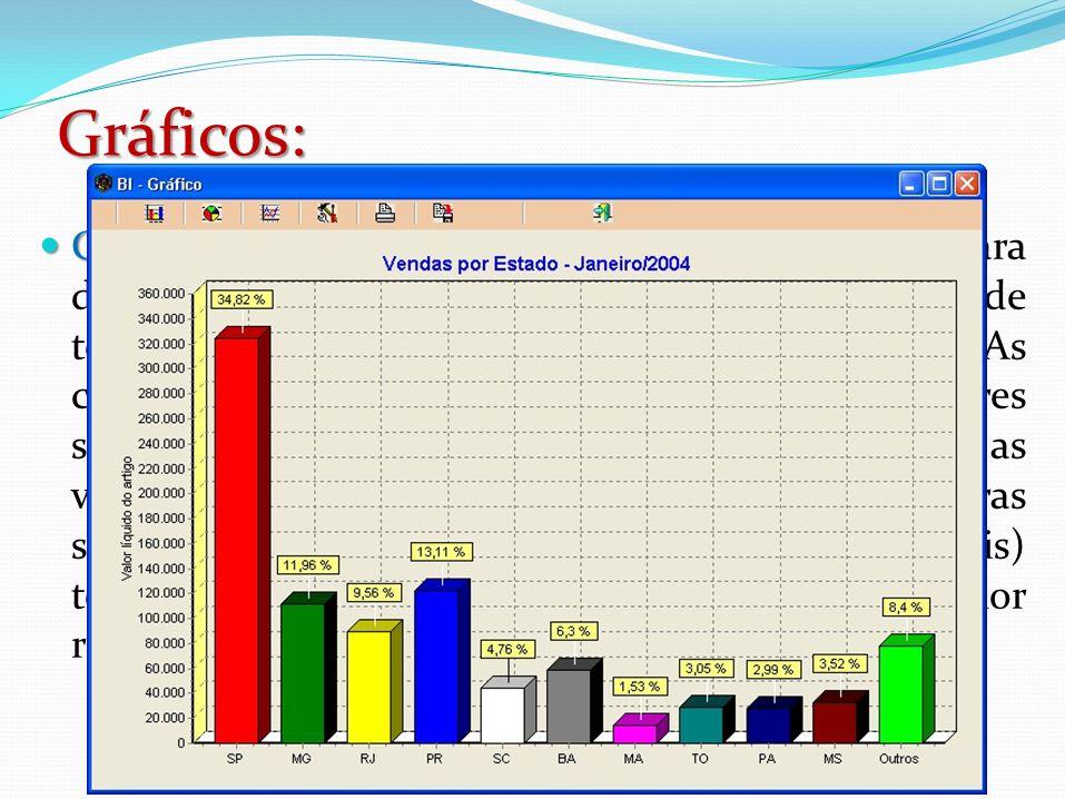 Gráficos: Gráfico de colunas ou barras: Gráfico de colunas ou barras: deve ser utilizado para demonstrar as alterações de dados em um período de tempo