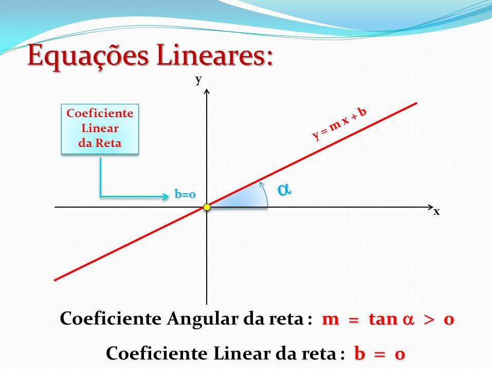 Equações Lineares: m = tan 0 Coeficiente Angular da reta : m = tan 0 b 0 Coeficiente Linear da reta : b 0 x m x + b y = m x + b y b=0 Coeficiente Line