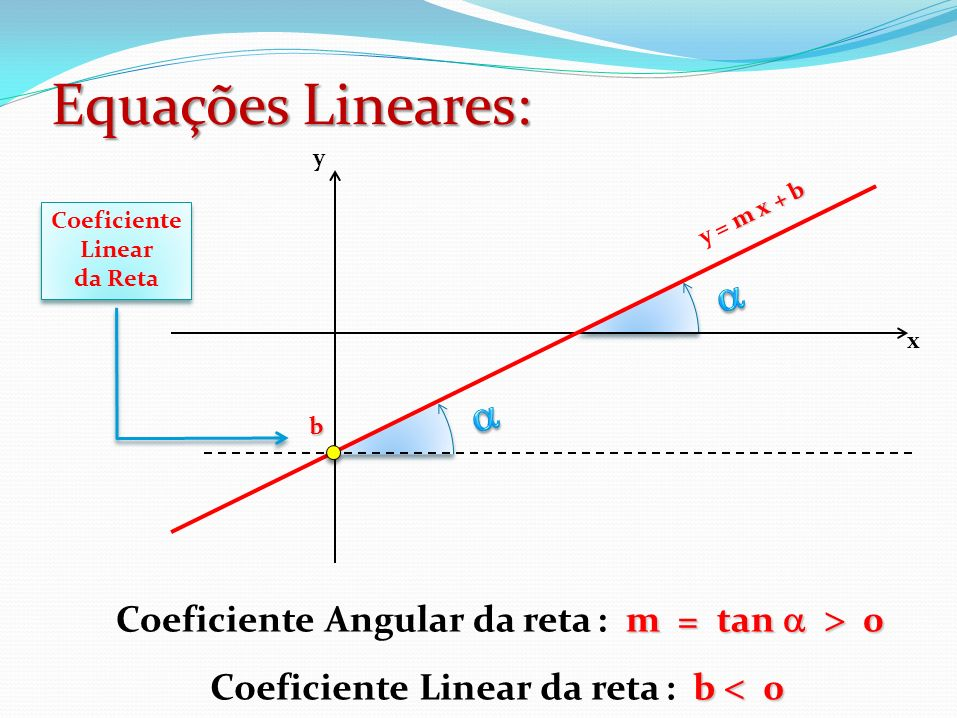 Equações Lineares: m = tan 0 Coeficiente Angular da reta : m = tan 0 b 0 Coeficiente Linear da reta : b 0 x m x + b y = m x + b y b Coeficiente Linear