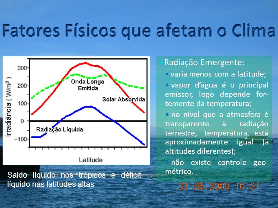 Radiação Emergente: varia menos com a latitude; vapor dágua é o principal emissor, logo depende for- temente da temperatura; no nível que a atmosfera é transparente à radiação terrestre, temperatura está aproximadamente igual (a altitudes diferentes); não existe controle geo- métrico.