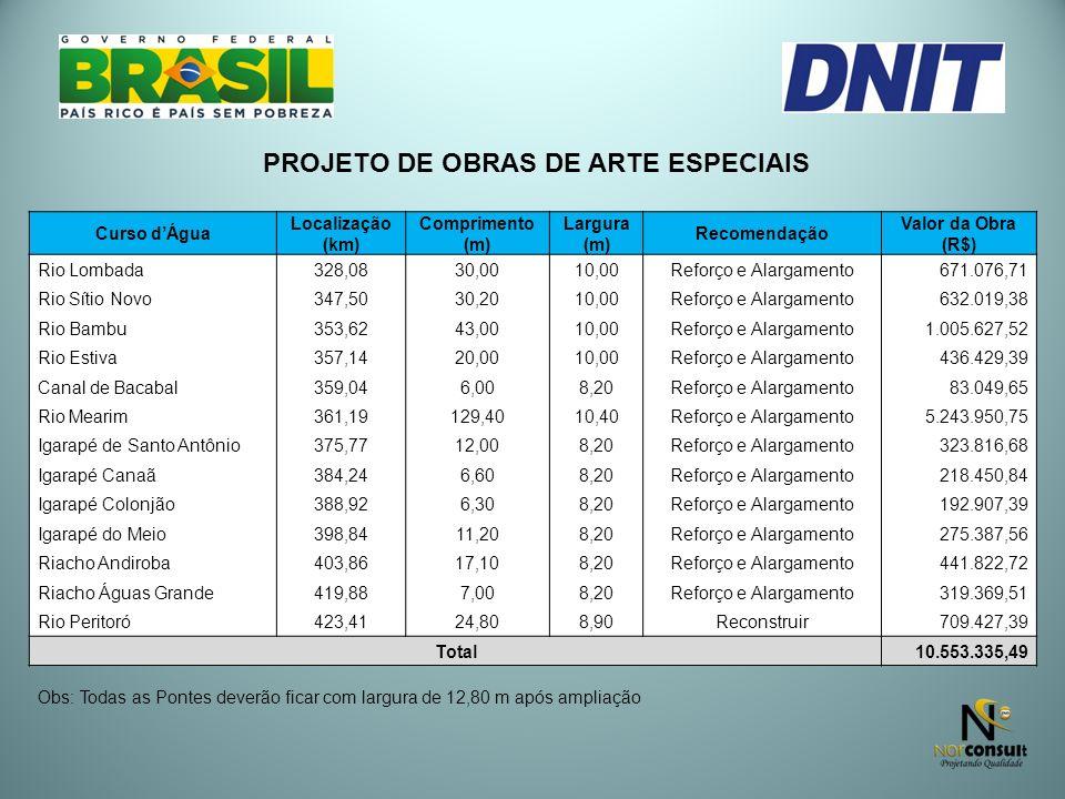Curso dÁgua Localização (km) Comprimento (m) Largura (m) Recomendação Valor da Obra (R$) Rio Lombada328,0830,0010,00Reforço e Alargamento671.076,71 Ri