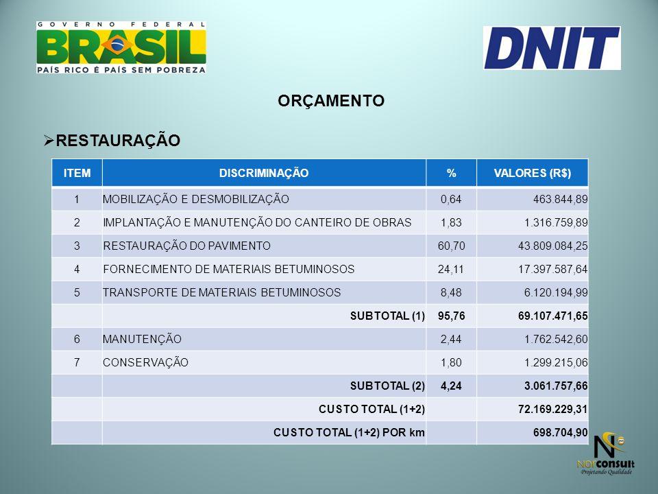 ORÇAMENTO RESTAURAÇÃO ITEMDISCRIMINAÇÃO%VALORES (R$) 1MOBILIZAÇÃO E DESMOBILIZAÇÃO0,64 463.844,89 2IMPLANTAÇÃO E MANUTENÇÃO DO CANTEIRO DE OBRAS1,83 1