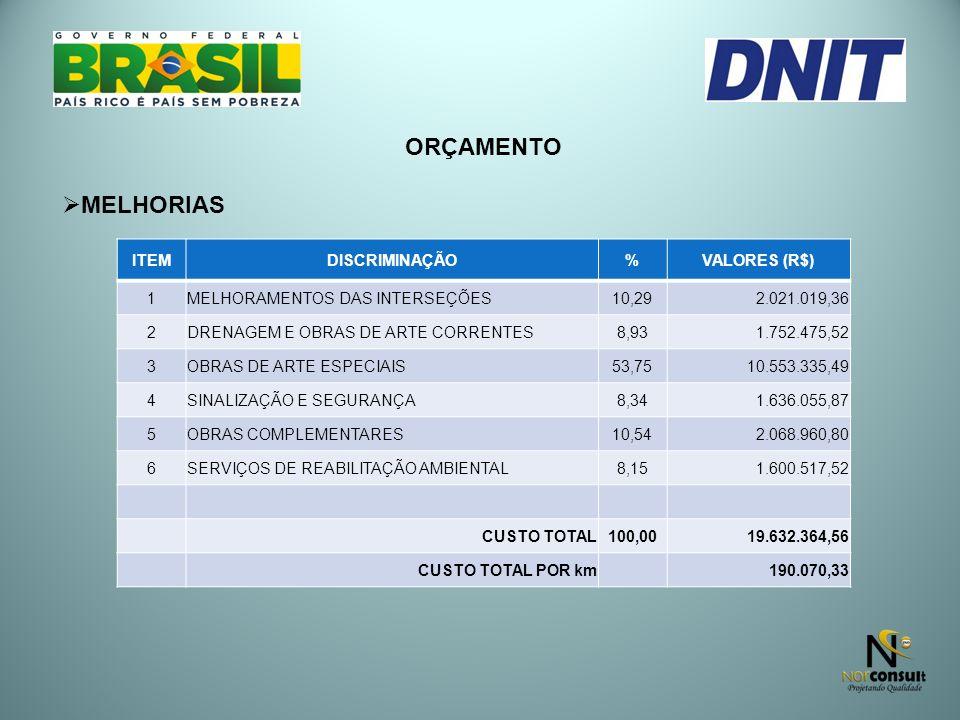 ORÇAMENTO MELHORIAS ITEMDISCRIMINAÇÃO%VALORES (R$) 1MELHORAMENTOS DAS INTERSEÇÕES10,29 2.021.019,36 2DRENAGEM E OBRAS DE ARTE CORRENTES8,93 1.752.475,