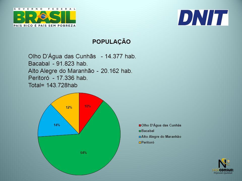POPULAÇÃO Olho DÁgua das Cunhãs- 14.377 hab. Bacabal- 91.823 hab. Alto Alegre do Maranhão - 20.162 hab. Peritoró- 17.336 hab. Total= 143.728hab