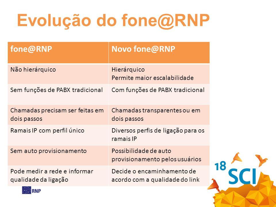Evolução do fone@RNP fone@RNPNovo fone@RNP Não hierárquicoHierárquico Permite maior escalabilidade Sem funções de PABX tradicionalCom funções de PABX