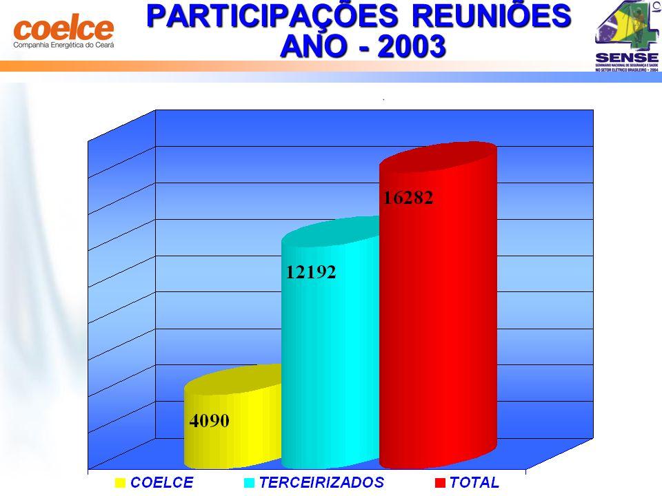PARTICIPAÇÕES REUNIÕES ANO - 2003