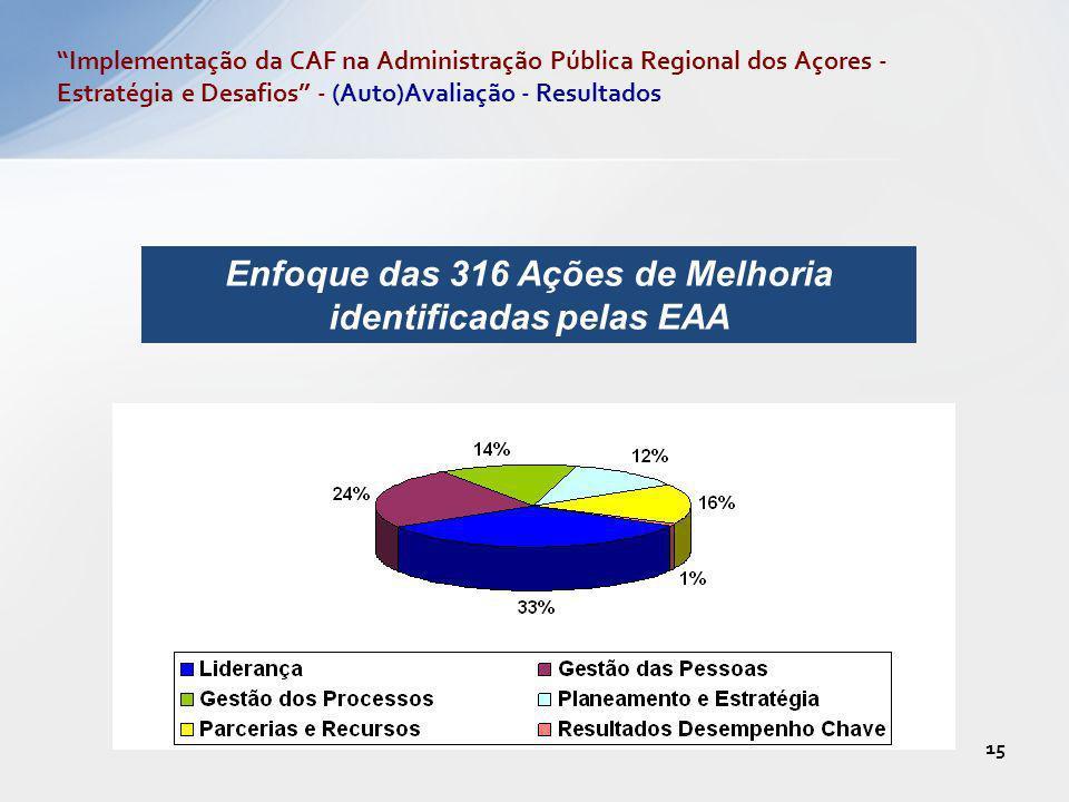 15 Enfoque das 316 Ações de Melhoria identificadas pelas EAA Implementação da CAF na Administração Pública Regional dos Açores - Estratégia e Desafios