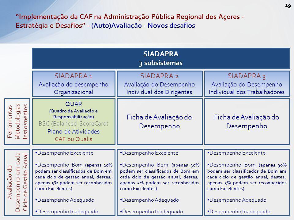 SIADAPRA 1 Avaliação do desempenho Organizacional SIADAPRA 2 Avaliação do Desempenho Individual dos Dirigentes SIADAPRA 3 Avaliação do Desempenho Indi