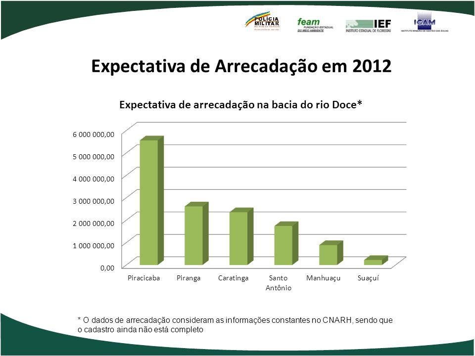 Expectativa de Arrecadação em 2012 * O dados de arrecadação consideram as informações constantes no CNARH, sendo que o cadastro ainda não está complet