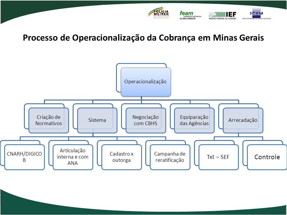 Processo de Operacionalização da Cobrança em Minas Gerais Operacionalização Criação de Normativos Sistema CNARH/DIGICO B Articulação interna e com ANA